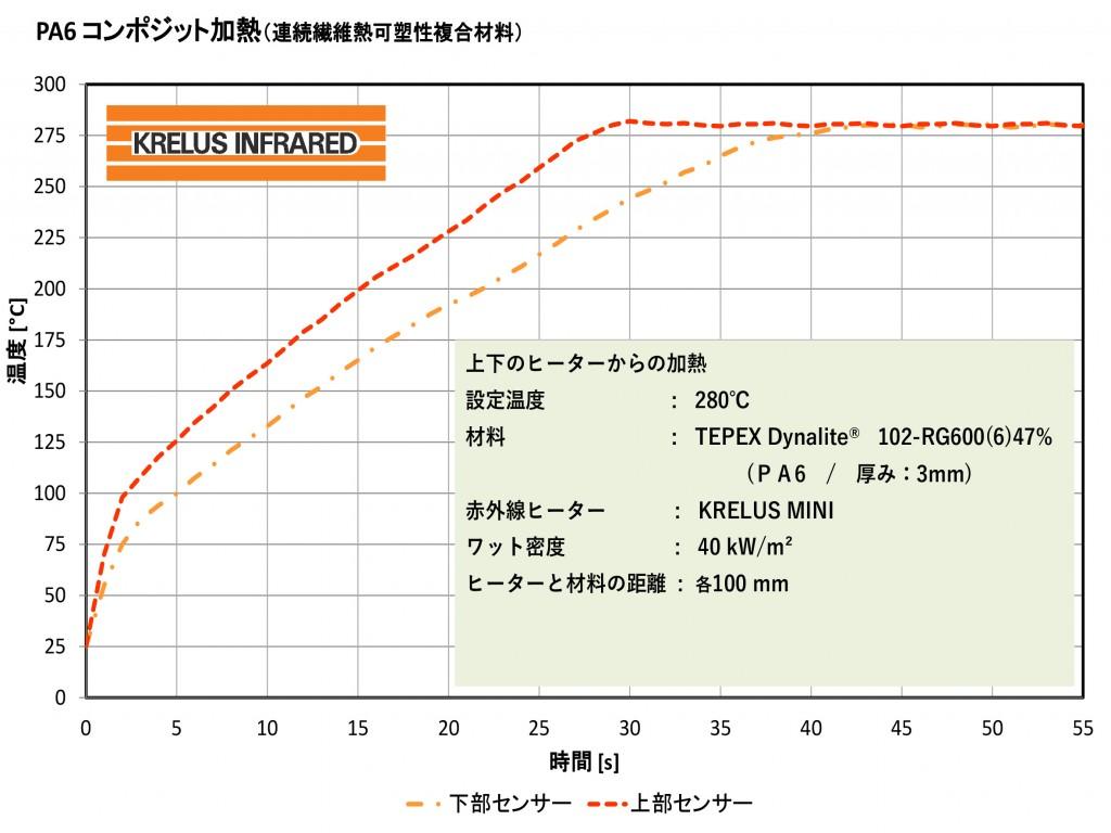 PA6コンポジット加熱